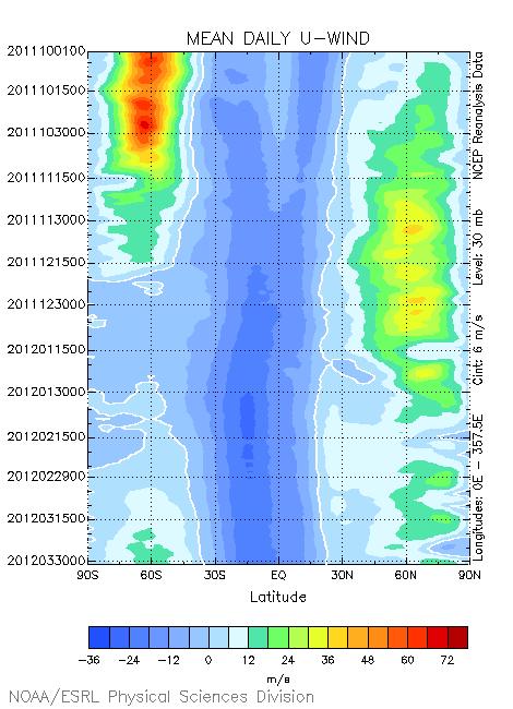 Upper Air Pattern