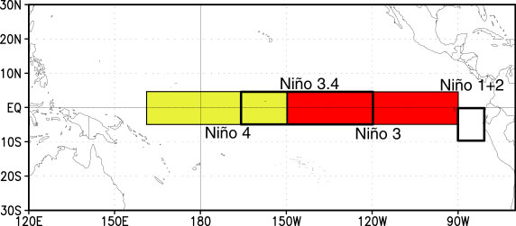 Recording La Nina and El Nino